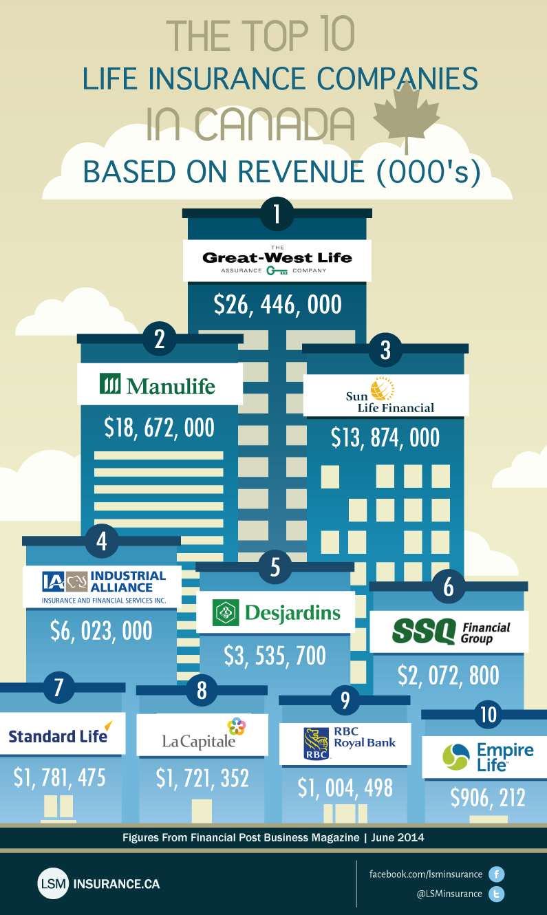 Top 10 Canadian Life Insurance Companies 2014
