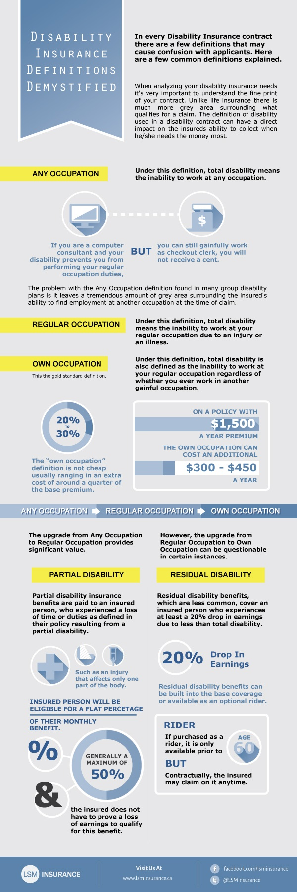 Disability Insurance Definition Demystified