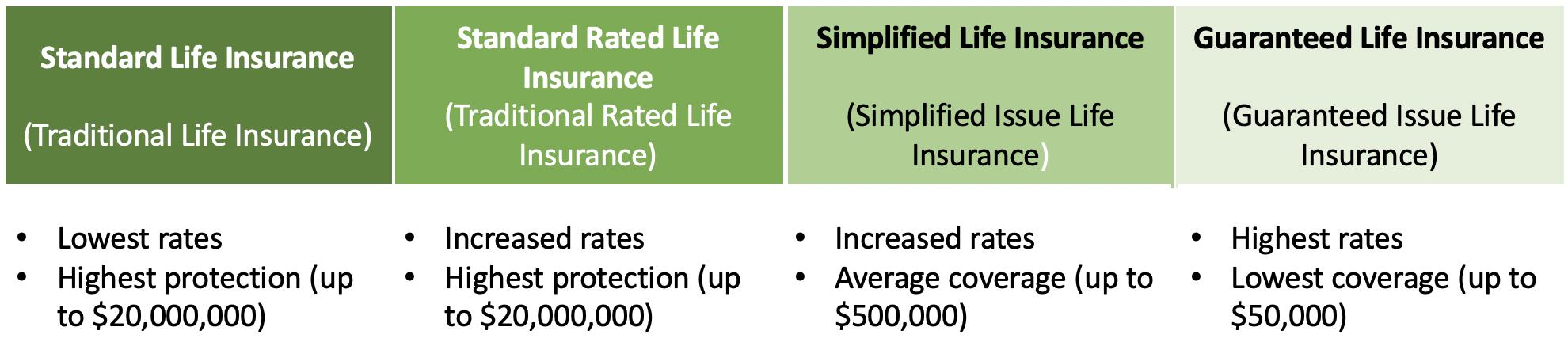 Guaranteed Life Insurance Quotes Sample Rates Expert Tips