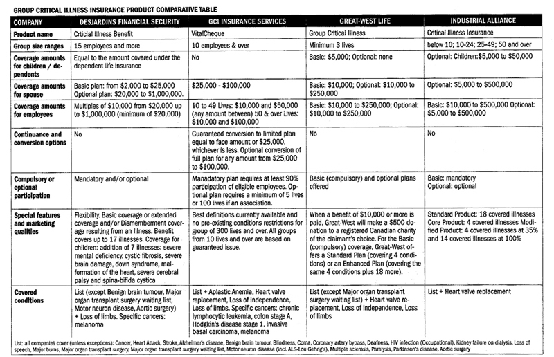 Group critical illness insurance product comparative table 2
