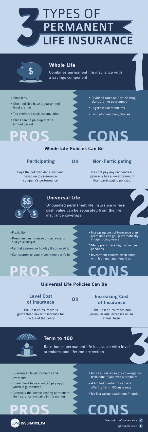 Three Types Of Permanent Life Insurance