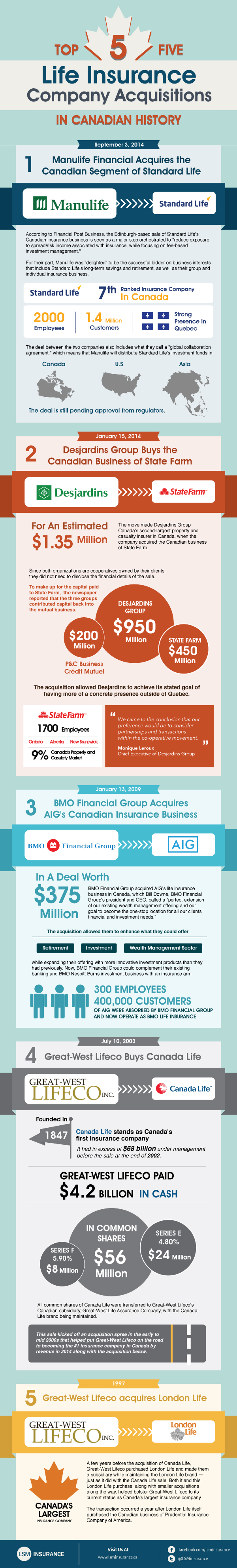 Top 5 Life Insurance Company Acquisitions in Canadian History