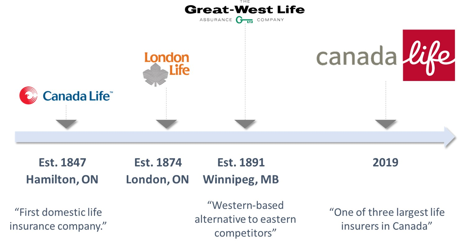 Great-West Life, Canada Life, London Life | Infographic