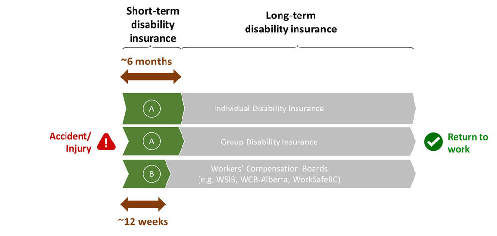 Disability Insurance: Everything You Must Know | Life ...