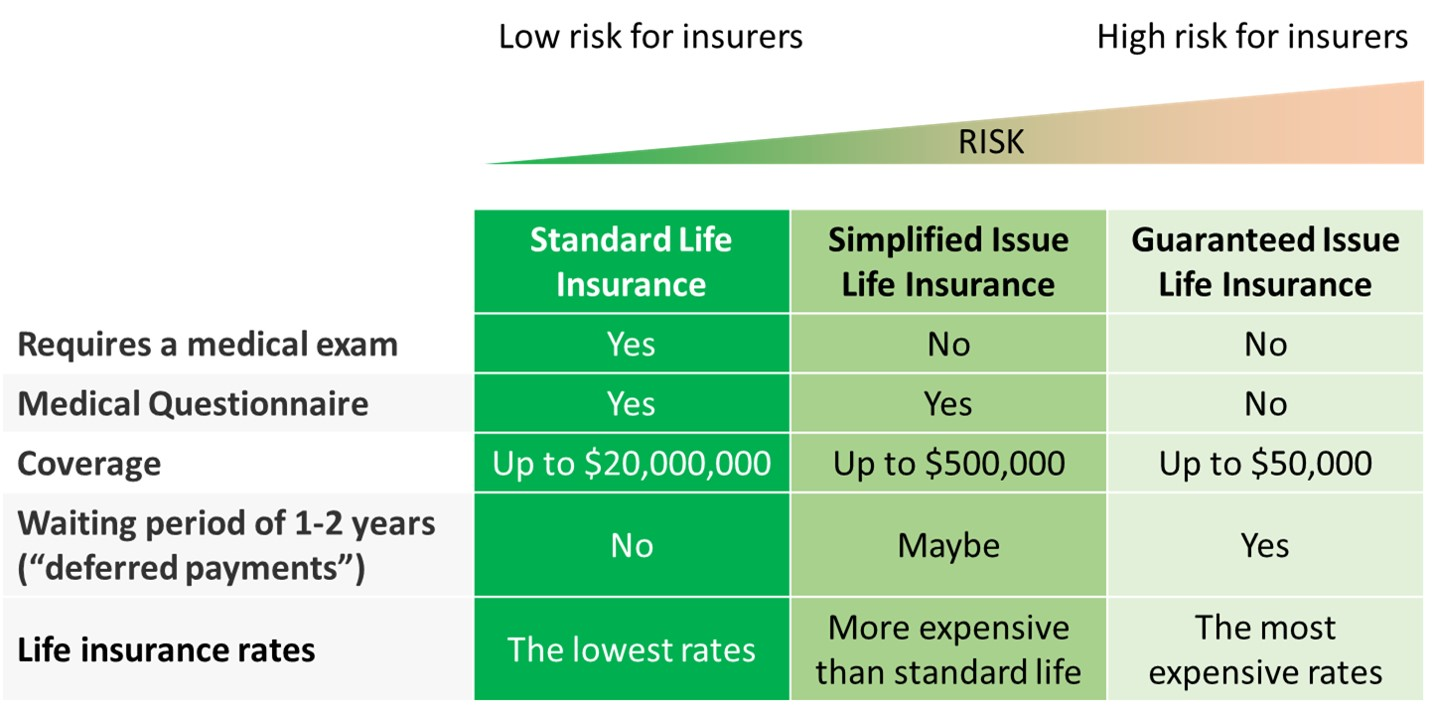 insurance types and risks