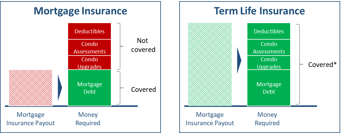 Mortgage Insurance: 6 Must-Know Facts Before You Buy It ...