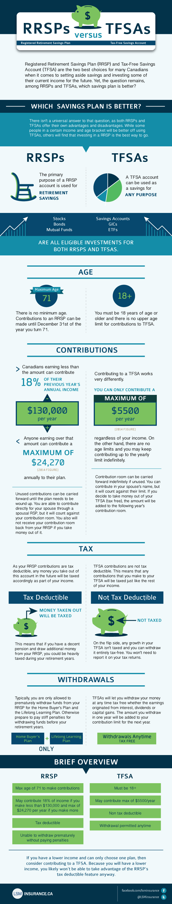 tfsa rrsp infographic