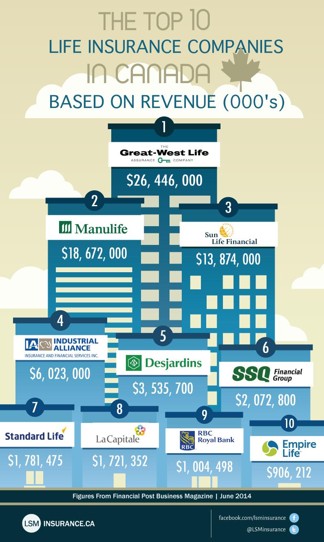 Top Life Insurance Companies >> Infographics   Life Insurance Canada